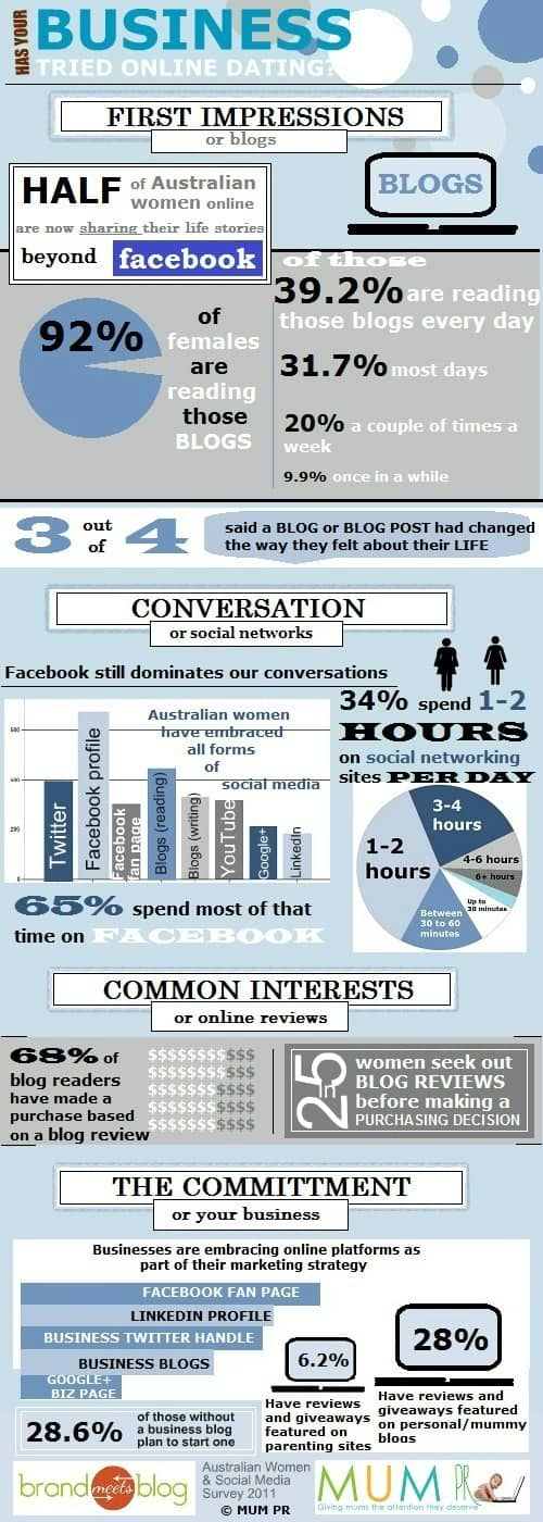 Australian Women and Social Media Survey 2011 Infographic