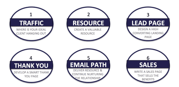 client pathway